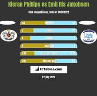 Kieran Phillips vs Emil Ris Jakobsen h2h player stats