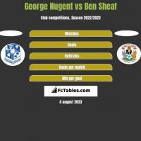 George Nugent vs Ben Sheaf h2h player stats