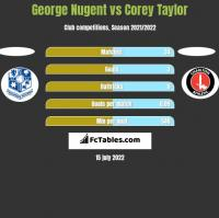 George Nugent vs Corey Taylor h2h player stats