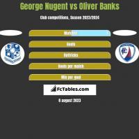 George Nugent vs Oliver Banks h2h player stats