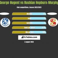 George Nugent vs Rushian Hepburn-Murphy h2h player stats