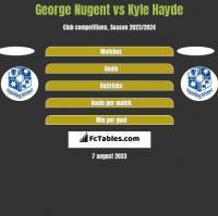 George Nugent vs Kyle Hayde h2h player stats