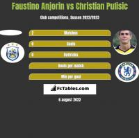 Faustino Anjorin vs Christian Pulisic h2h player stats
