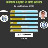 Faustino Anjorin vs Timo Werner h2h player stats