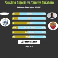 Faustino Anjorin vs Tammy Abraham h2h player stats