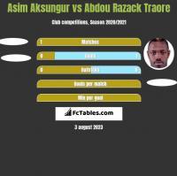 Asim Aksungur vs Abdou Razack Traore h2h player stats
