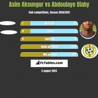 Asim Aksungur vs Abdoulaye Diaby h2h player stats