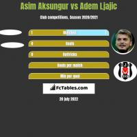 Asim Aksungur vs Adem Ljajic h2h player stats