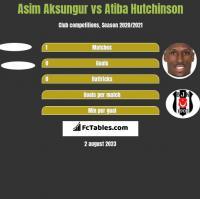 Asim Aksungur vs Atiba Hutchinson h2h player stats