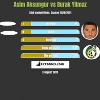 Asim Aksungur vs Burak Yilmaz h2h player stats