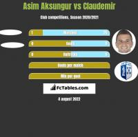 Asim Aksungur vs Claudemir h2h player stats
