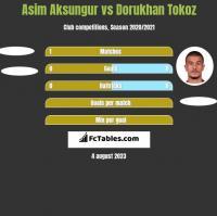 Asim Aksungur vs Dorukhan Tokoz h2h player stats