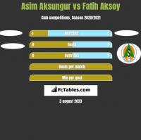Asim Aksungur vs Fatih Aksoy h2h player stats