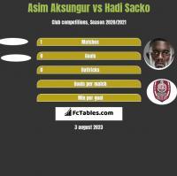 Asim Aksungur vs Hadi Sacko h2h player stats