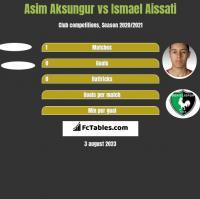 Asim Aksungur vs Ismael Aissati h2h player stats