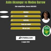 Asim Aksungur vs Modou Barrow h2h player stats