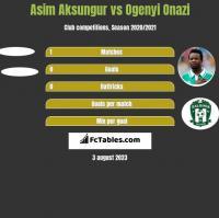 Asim Aksungur vs Ogenyi Onazi h2h player stats