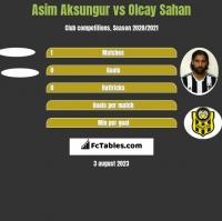 Asim Aksungur vs Olcay Sahan h2h player stats