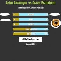 Asim Aksungur vs Oscar Estupinan h2h player stats