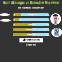 Asim Aksungur vs Radoslaw Murawski h2h player stats