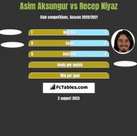 Asim Aksungur vs Recep Niyaz h2h player stats