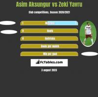Asim Aksungur vs Zeki Yavru h2h player stats