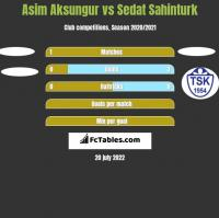 Asim Aksungur vs Sedat Sahinturk h2h player stats