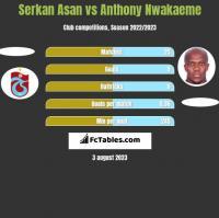 Serkan Asan vs Anthony Nwakaeme h2h player stats