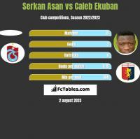 Serkan Asan vs Caleb Ekuban h2h player stats