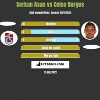 Serkan Asan vs Celso Borges h2h player stats