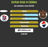 Serkan Asan vs Djalma h2h player stats