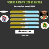Serkan Asan vs Efecan Karaca h2h player stats
