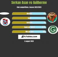 Serkan Asan vs Guilherme h2h player stats