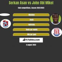 Serkan Asan vs John Obi Mikel h2h player stats