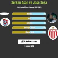 Serkan Asan vs Jose Sosa h2h player stats