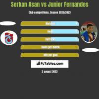 Serkan Asan vs Junior Fernandes h2h player stats