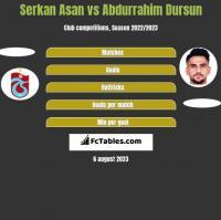 Serkan Asan vs Abdurrahim Dursun h2h player stats