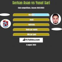 Serkan Asan vs Yusuf Sari h2h player stats