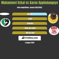 Muhammet Ozkal vs Aaron Appindangoye h2h player stats