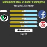 Muhammet Ozkal vs Caner Osmanpasa h2h player stats