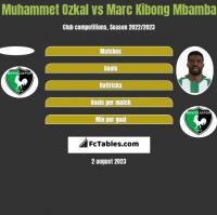Muhammet Ozkal vs Marc Kibong Mbamba h2h player stats