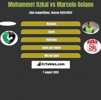 Muhammet Ozkal vs Marcelo Goiano h2h player stats