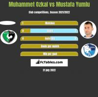 Muhammet Ozkal vs Mustafa Yumlu h2h player stats