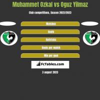 Muhammet Ozkal vs Oguz Yilmaz h2h player stats