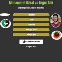 Muhammet Ozkal vs Ozgur Cek h2h player stats