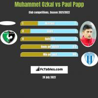 Muhammet Ozkal vs Paul Papp h2h player stats