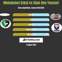 Muhammet Ozkal vs Siam Ben Youssef h2h player stats