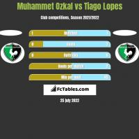 Muhammet Ozkal vs Tiago Lopes h2h player stats