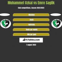 Muhammet Ozkal vs Emre Saglik h2h player stats