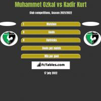 Muhammet Ozkal vs Kadir Kurt h2h player stats